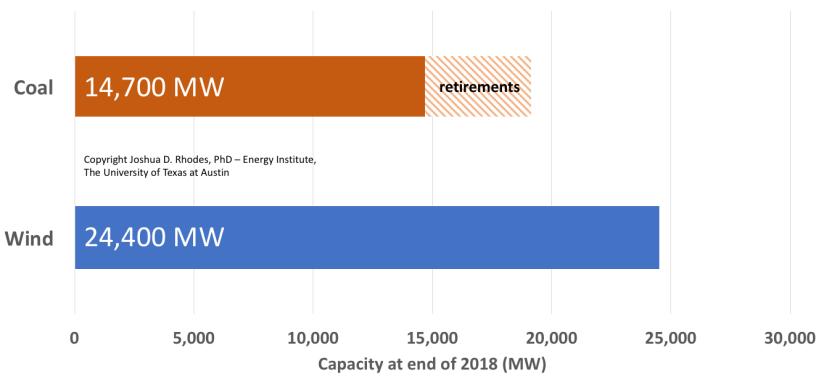 Wind vs Coal - Josh Rhodes 10-16-17 CHART